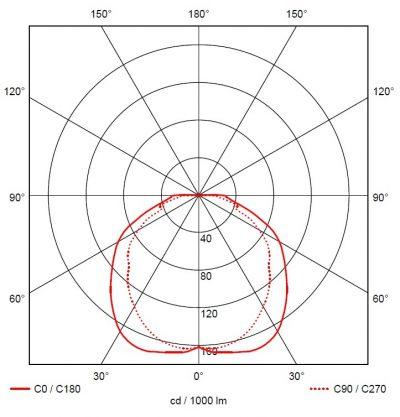 LMT-BLT-S-6 fotometria