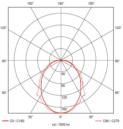 Lineal 1 fotometria