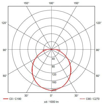 Lineal 2 Fotometria